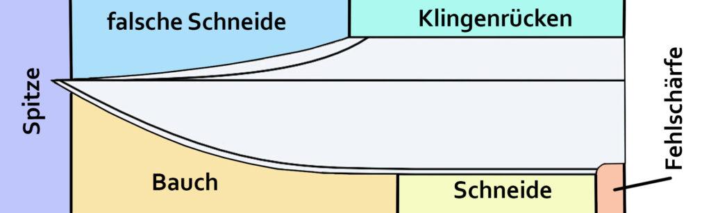 Klingenform - Teile des Messers